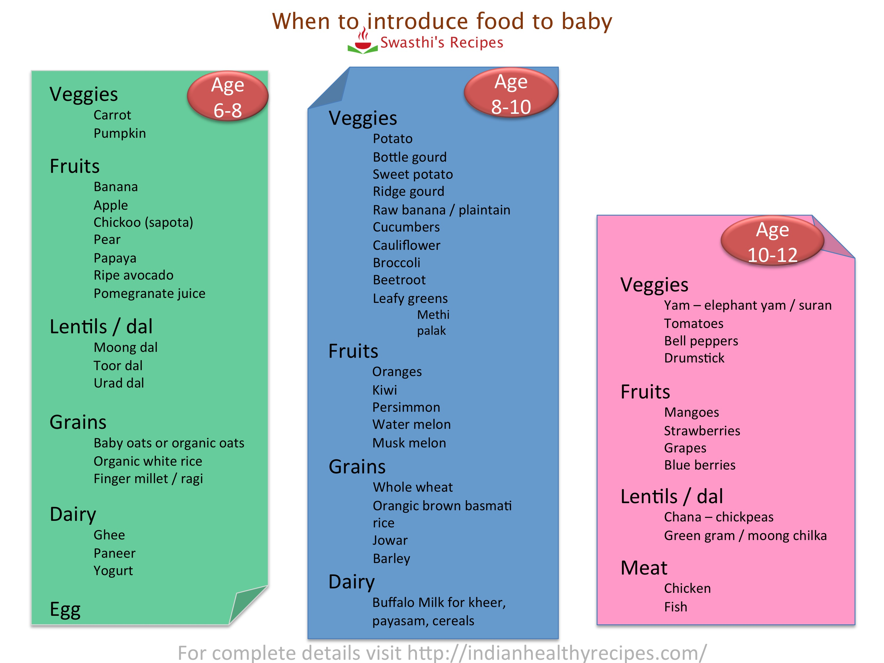 baby food chart with recipes for 7 months to 1 year indian baby